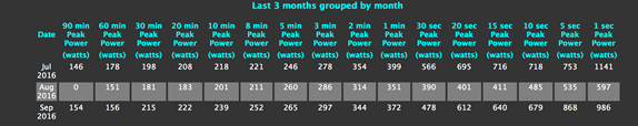 Monthly power profile table