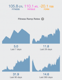 Fitness Ramp Rates