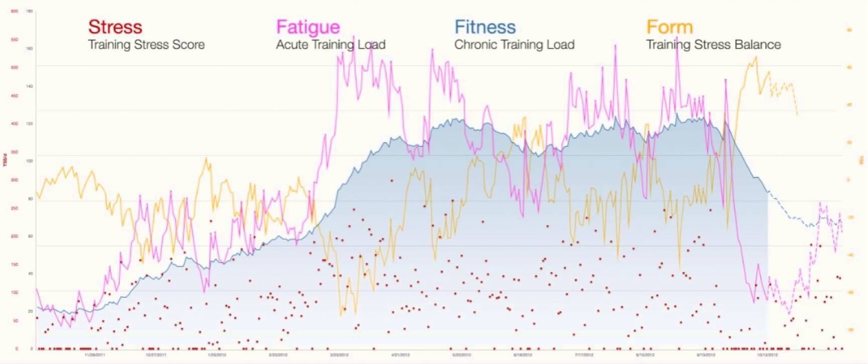TrainingPeaks Performance Management Chart