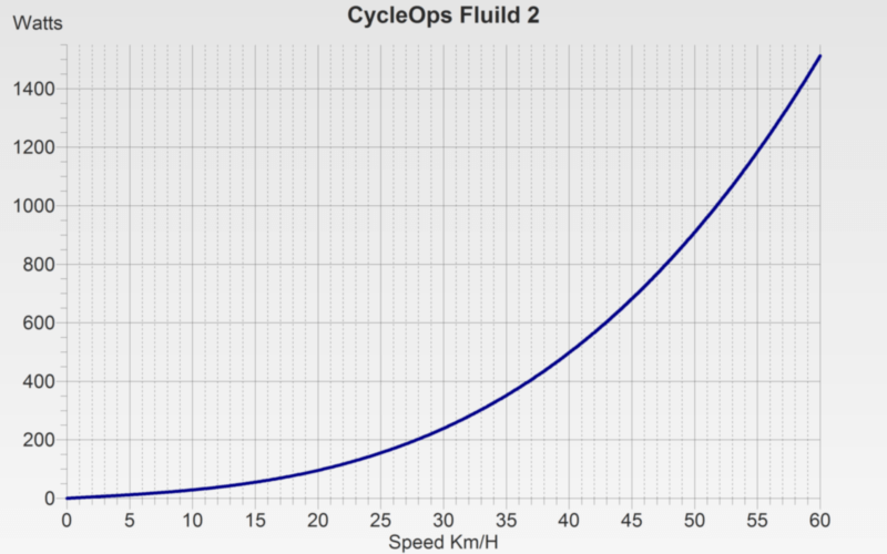 CycleOps Fluid 2 Trainer Power Curve