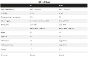 power2max NG vs NGeco Chart